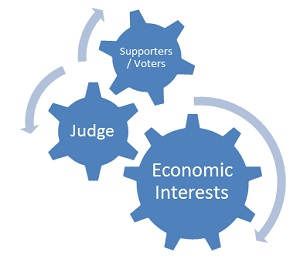 Graphic: Ensuring equal justice under law versa the interlocking of different interests.